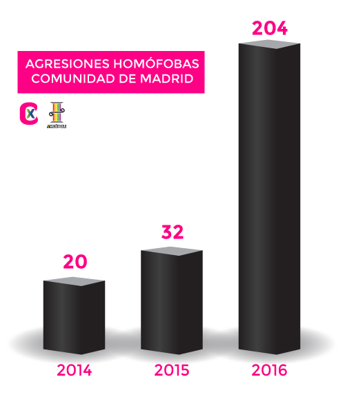 homofobia madrid